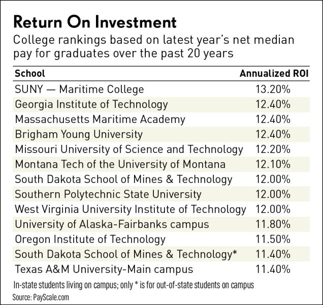 ROI US Universities http://www.investors.com/etfs-and-funds/personal-finance/best-colleges-for-returns-on-your-investment-costs/